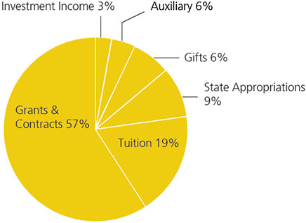 CoE Sources of Funds 2014