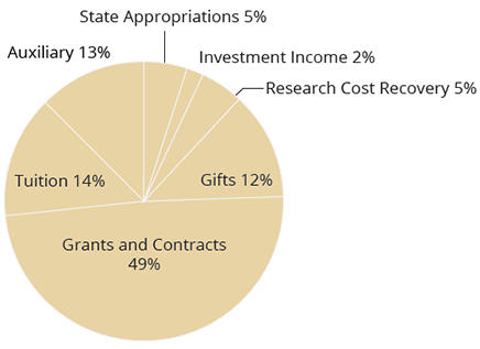CoE Sources of Funds 2015