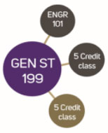diagram showing that Engineering FIGs can include additional courses, as well as ENGR 101 and GEN ST 199