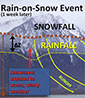 excerpt of video still showing mountain photo with superimposed rain-on-snow diagram