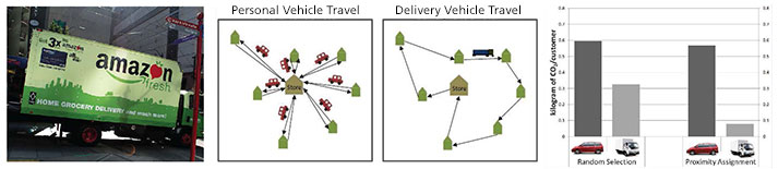 charts comparing patterns of personal driving vs. delivery driving